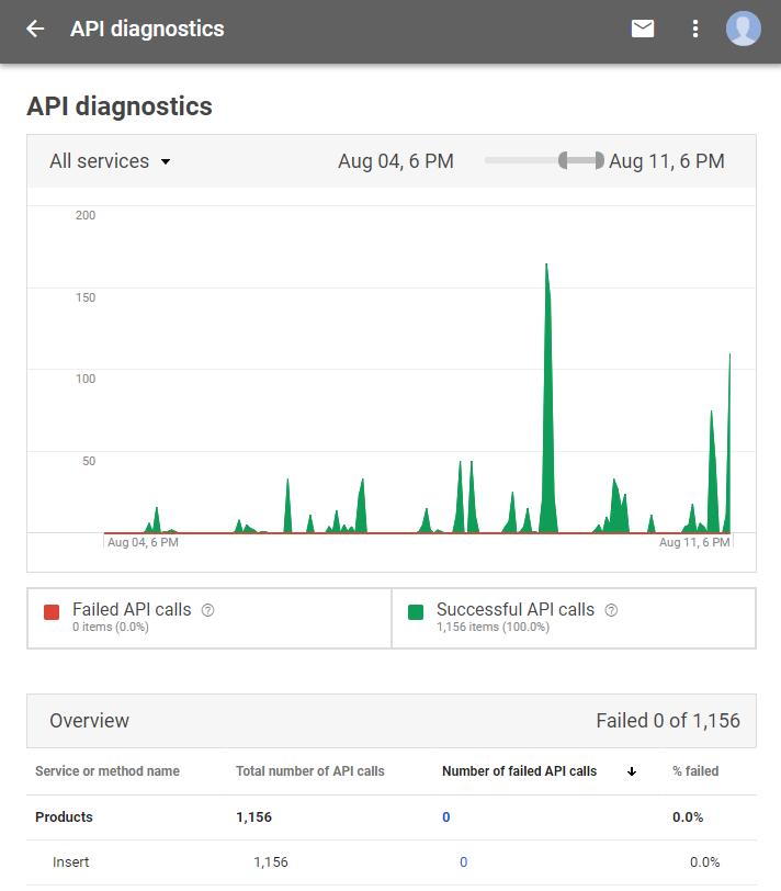 Google Merchant Center - API Diagnostics