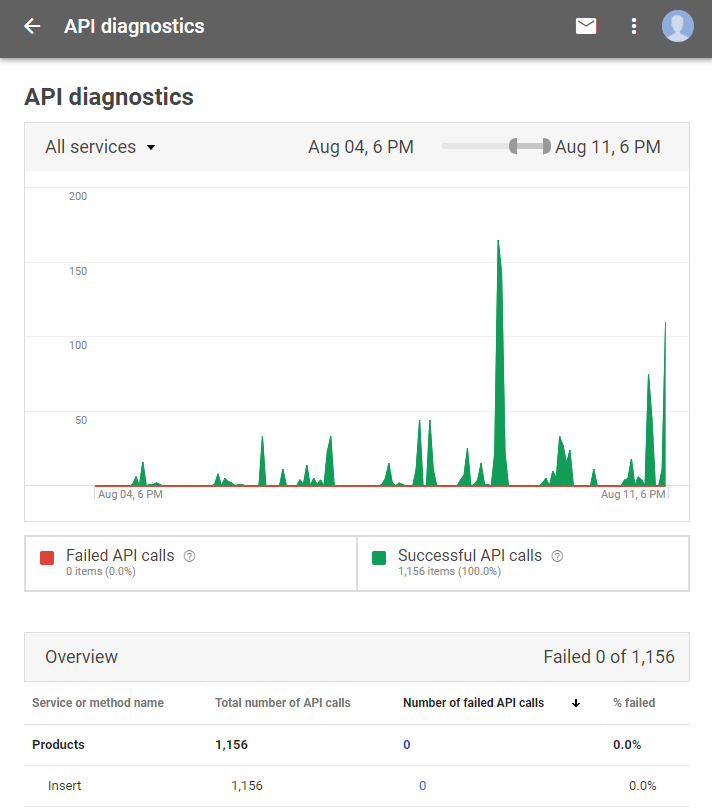 Google Merchant Center - API Diagnostics