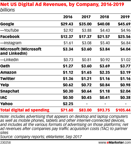emarketer ad revenue