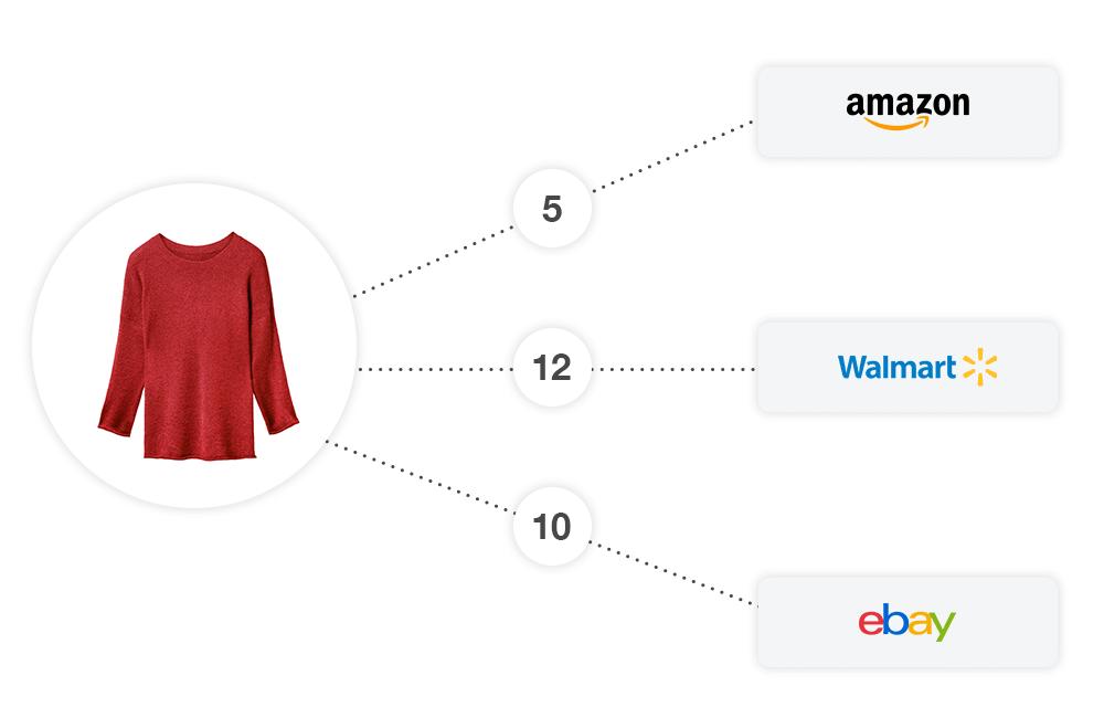 BigCommerce amazon inventory management