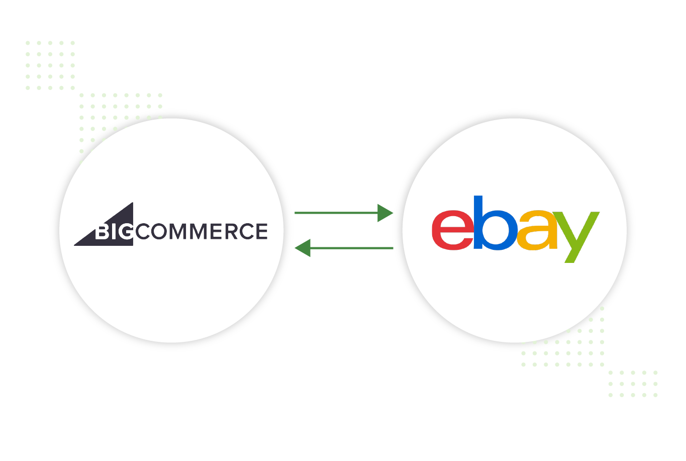 bigcommerce to ebay