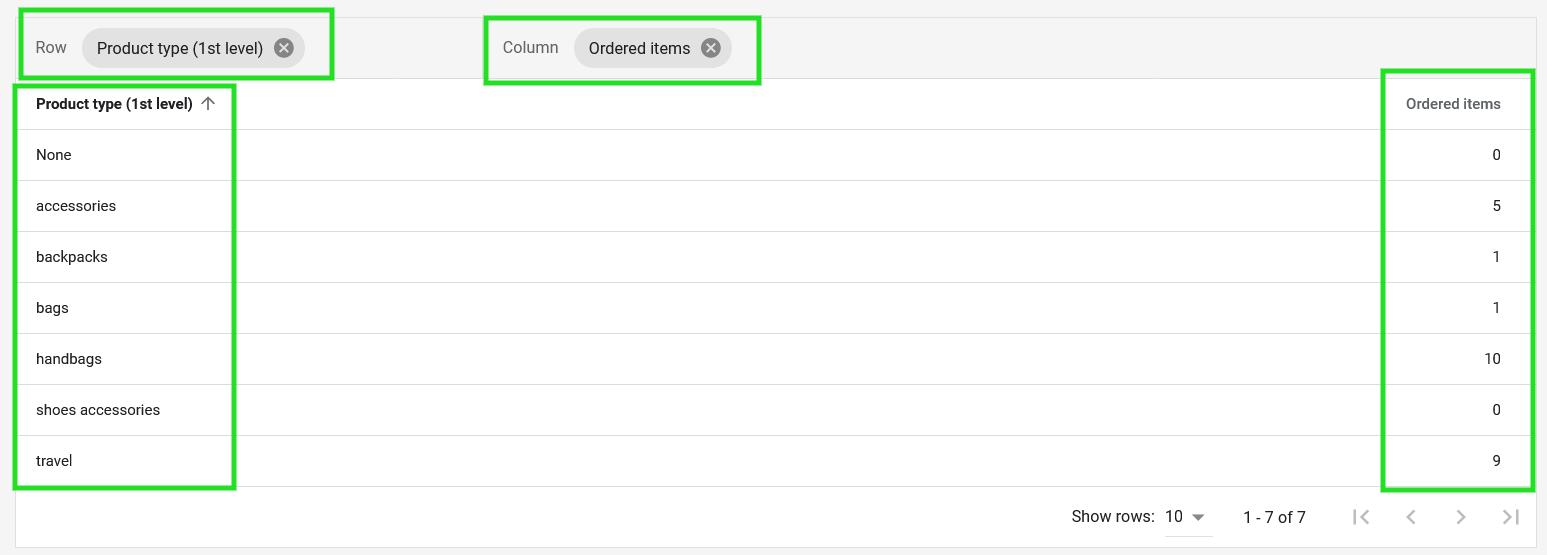 Google Merchant Center custom report product types